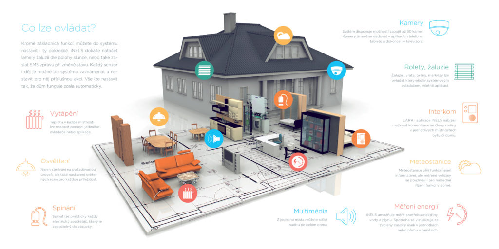 Smart Home infografika